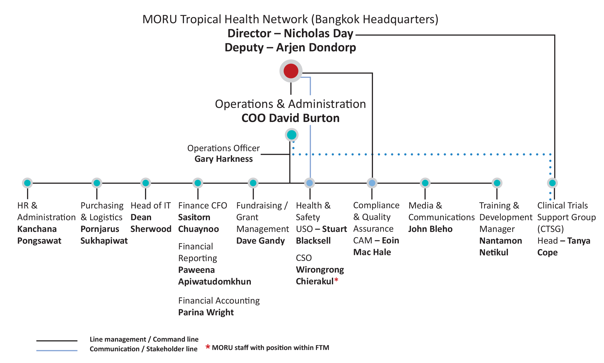 https://www.tropmedres.ac/units/moru-bangkok/operations-administration/our-team/operations-administration-organisation-chart